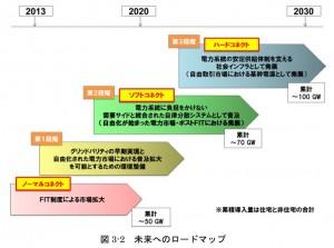 2030ロードマップ