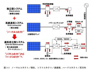 コネクト方式についての図